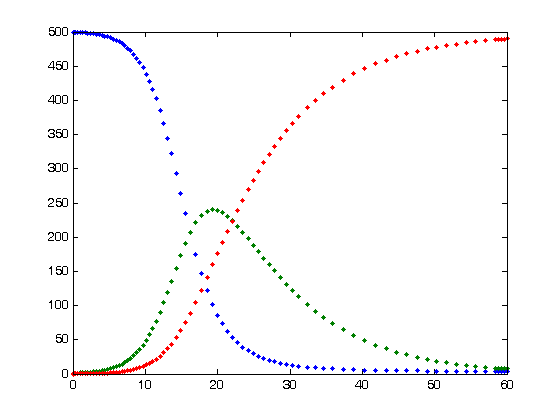 Epidemiology Math Problems